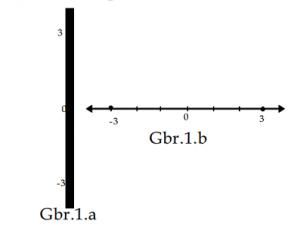 garis vertikal dan horizontal bilangan bulat