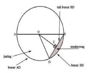 Bangun datar lingkaran