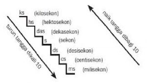 tangga Konversi satuan waktu