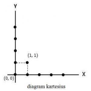diagram kartesius
