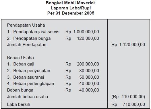 Laporan Keuangan Tujuan Fungsi Dan Jenisnya Haloedukasi Com