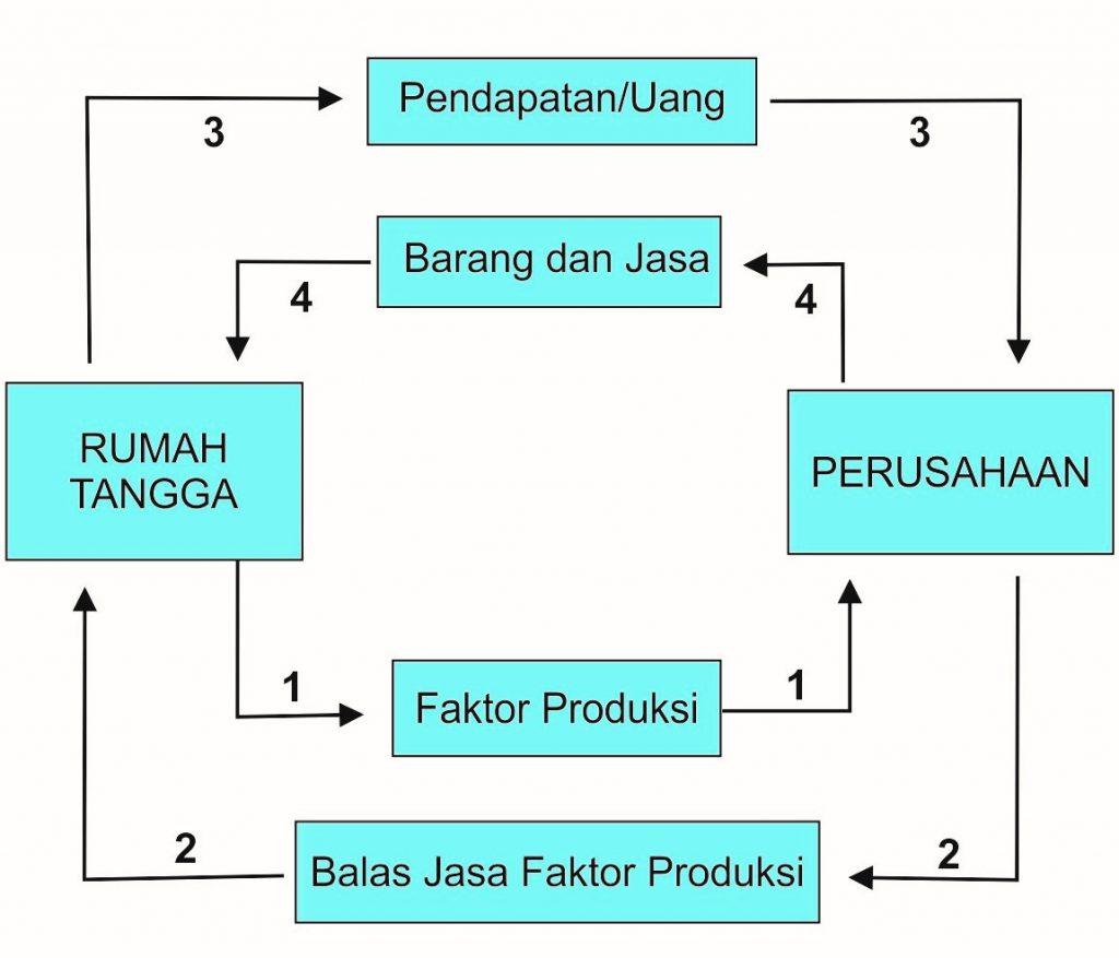 Diagram-interaksi-pelaku-ekonomi-2-sektor