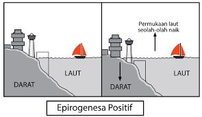 Tektonisme Pengertian Jenis Dan Dampaknya Haloedukasi Com Geografi Tektonisme Pengertian Jenis Dan Dampaknya