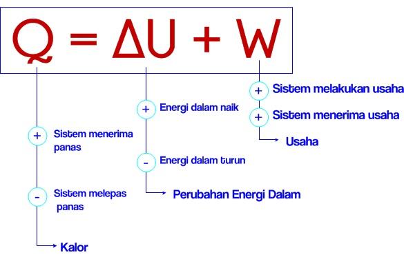 Hukum ke 1 termodinamika