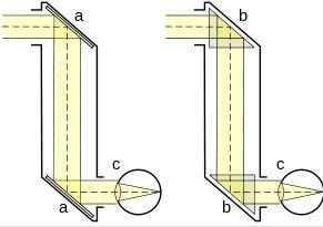 prinsip kerja periskop
