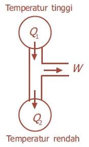 hukum ke 2 termodinamika