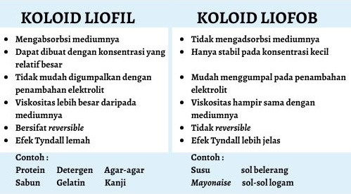 Perbandingan Koloid Liofil dan Koloid Liofob