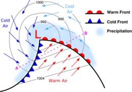 proses pembentukan front cuaca
