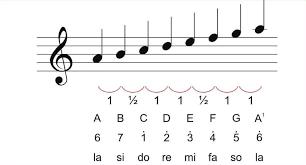 tangga nada diatonis minor