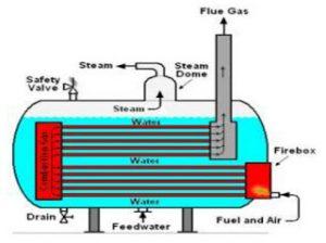 Boiler tipe pipa api