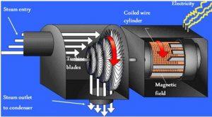 Sistem turbin uap