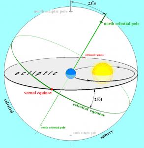 Celestial Sphere (Bola Langit)