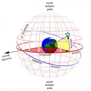 Sistem Koordinat Ekliptika Bola Langit