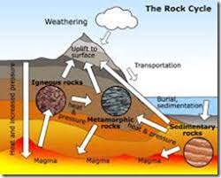 proses pembentukan tanah liat
