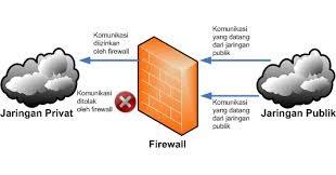 cara kerja firewall