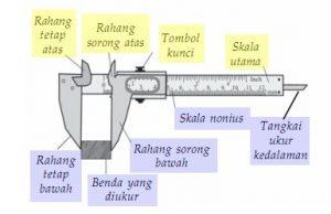 bagian Jangka Sorong