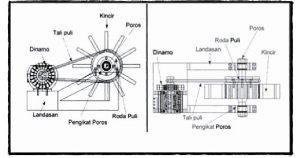 Prinsip Kerja Kincir Air