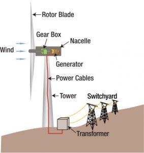 cara kerja kincir angin