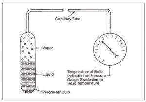 prinsip kerja termometer