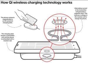 Prinsip Kerja Wireless Charging